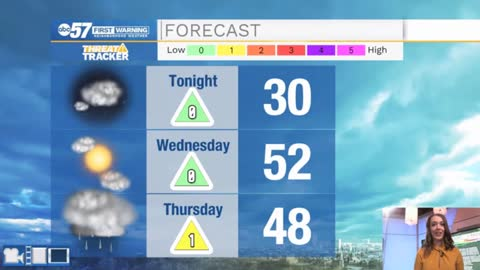 Dreary weather ending; sunshine on Wednesday